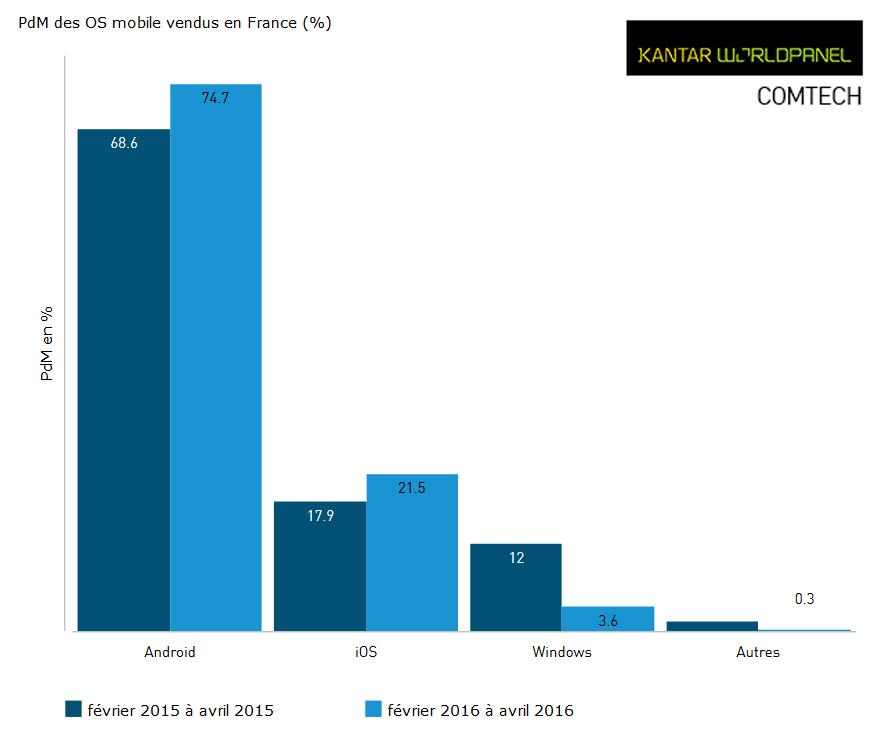 PDM des OS mobile vendus en France
