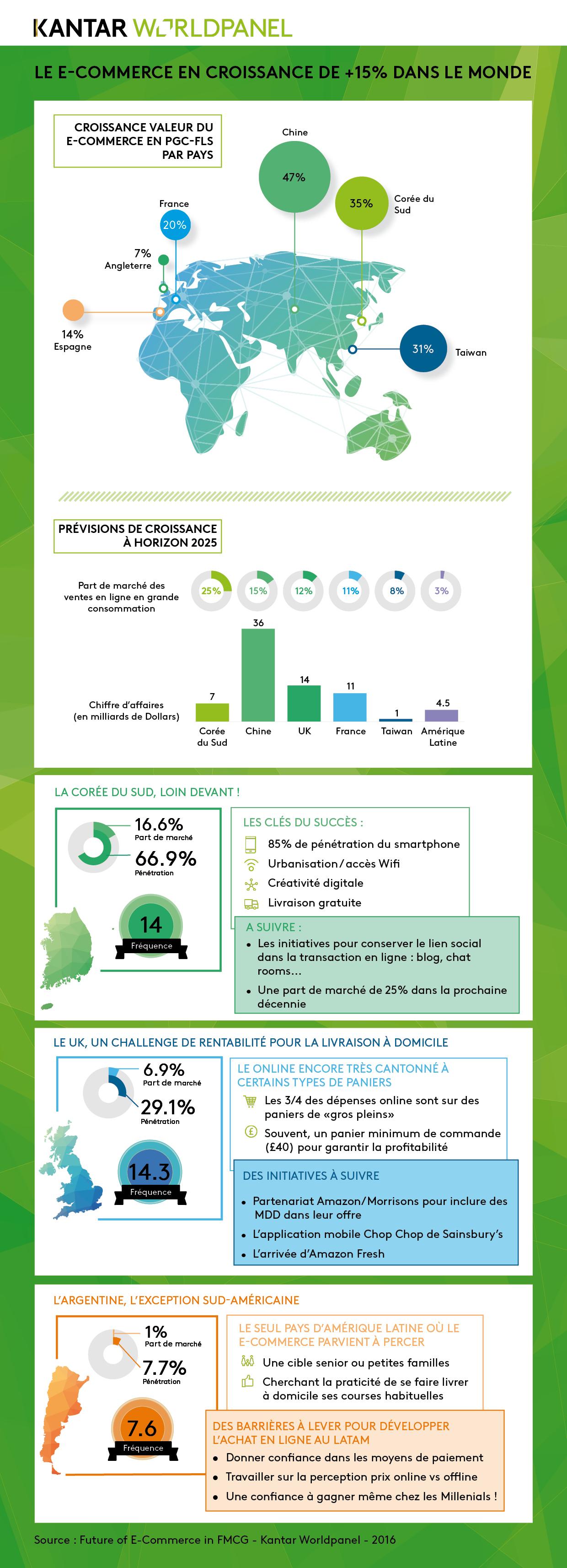 Infographie - Le e-commerce en croissance de +15% dans le monde