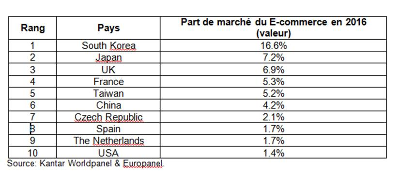 Tableau PDM du e-commerce en 2016 en fonction des pays