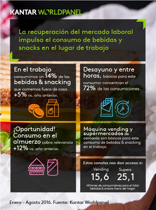 Consumo trabajo