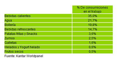 % De consumiciones  en el trabajo