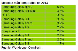 Modelos más comprados en 2013