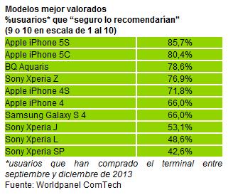 Modelos mejor valorados en 2013