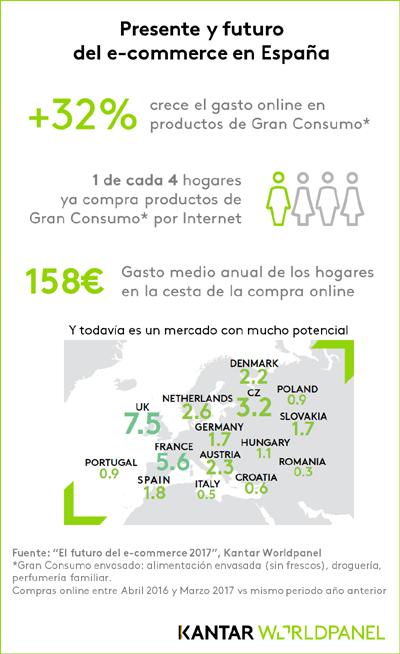 infografía ecommerce Spain
