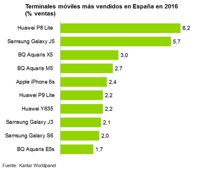 Terminales España 2016