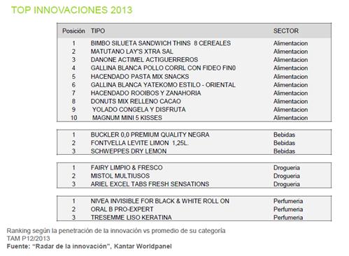 Top innovaciones 2013