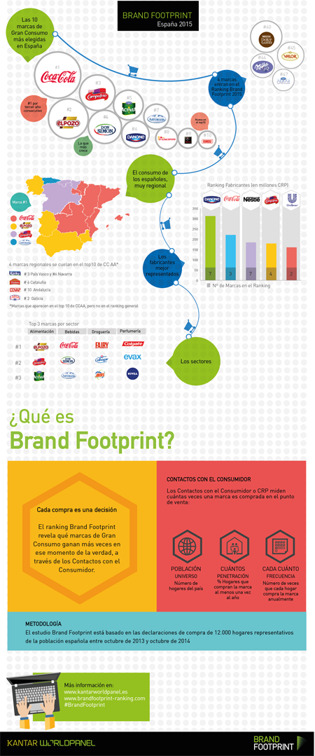 Brand Footprint 2015