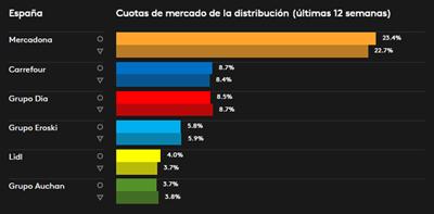 Cuotas mercado distribución octubre 2016