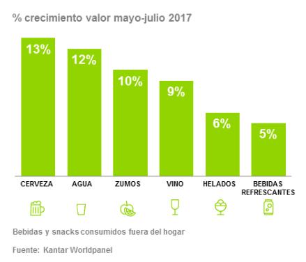 Crecimiento valor mayo-julio 2017 OOH