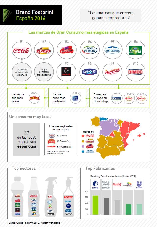 Brand Footprint España 2016