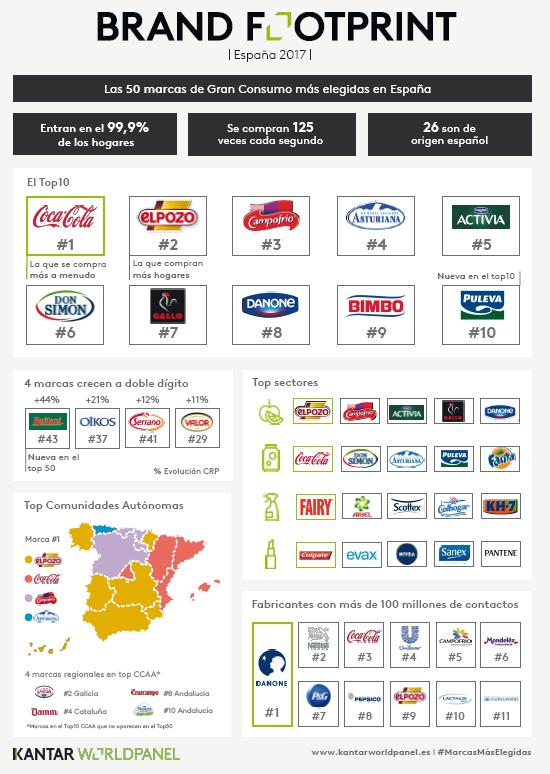 Brand Footprint España 2017