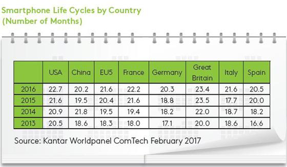 Ciclo de Vida Smartphones