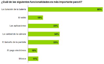 Funcionalidades Smartphones España