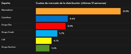 Cuotas Distribucion P02 2017