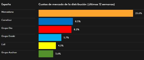 Cuotas Distribucion P03 2017