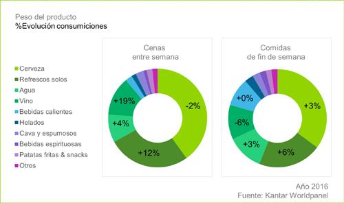 Evolución consumiciones en comidas principales