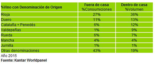 % Consumo vino por Denominación de Origen