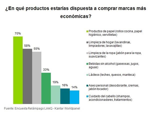 Marcas más económicas