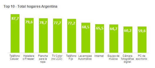 Top 10 Argentina