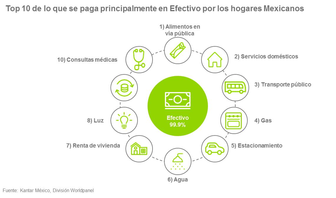 Top 10 de lo que se paga principalmente en efectivo por los hogares Mexicanos