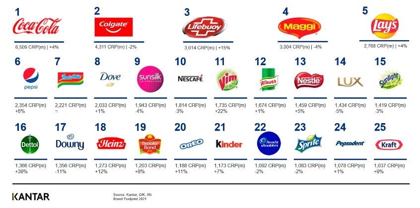 Las 25 marcas más elegidas en el mundo