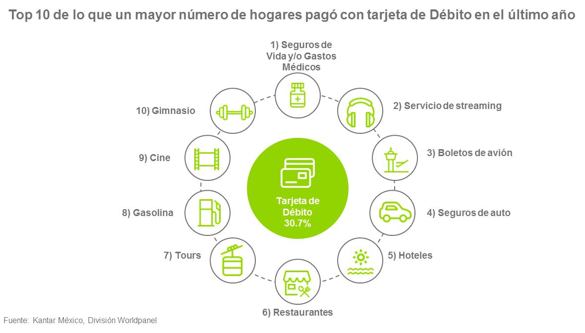 Top 10 de lo que se paga principalmente con tarjeta de débito por los hogares Mexicanos