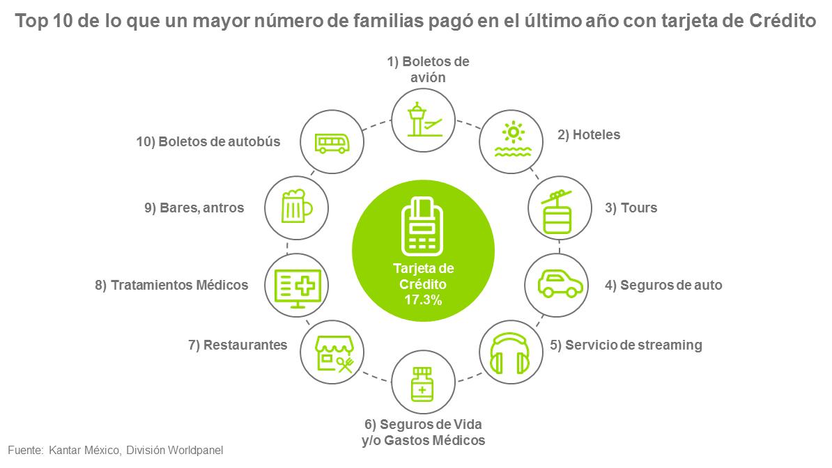 Top 10 de pagos con tarjeta de crédito por los hogares mexicanos
