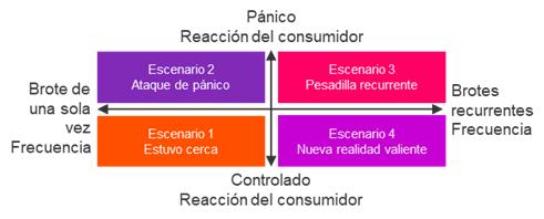Cuarentena provoca cambios en el consumo Latam