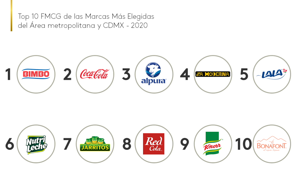 Top 10 FMCG Brand Footprint AMCM