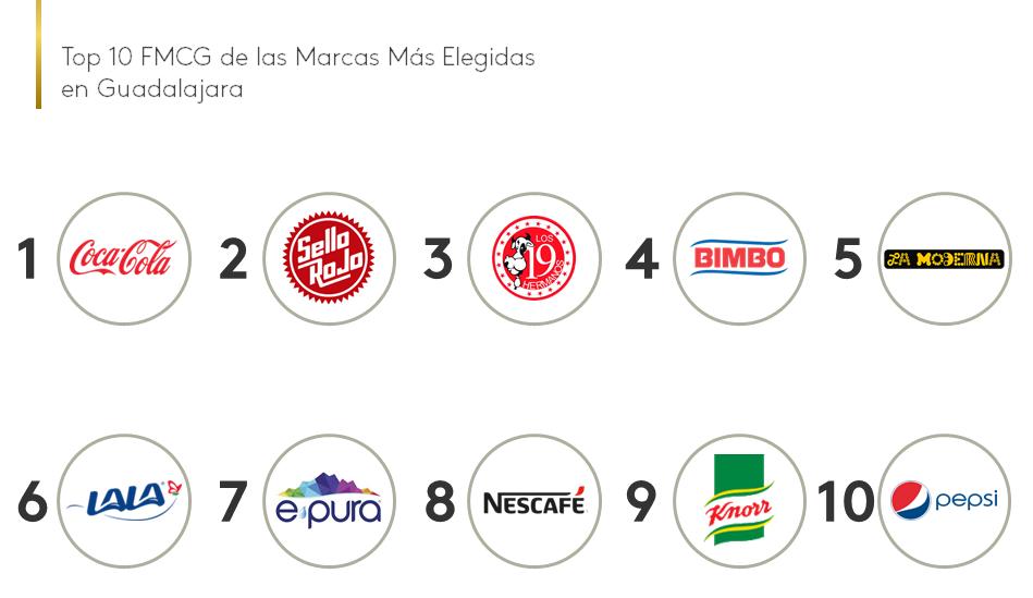 Top 10 FMCG Brand Footprint Guadalajara