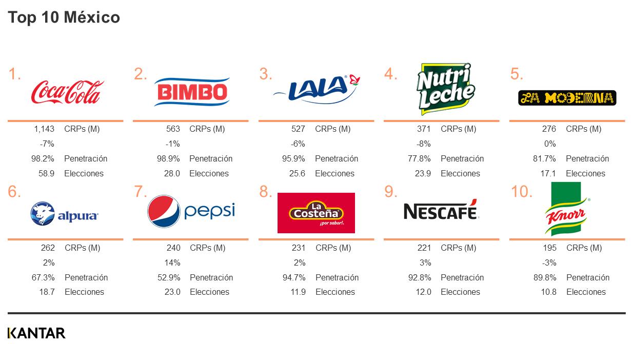 Top 10 Brand Footprint FMCG México