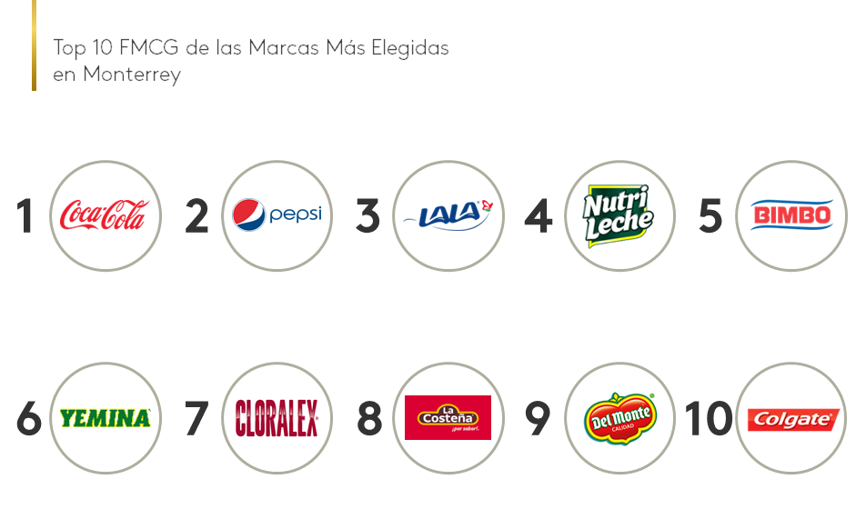 Top 10 FMCG Brand Footprint Monterrey
