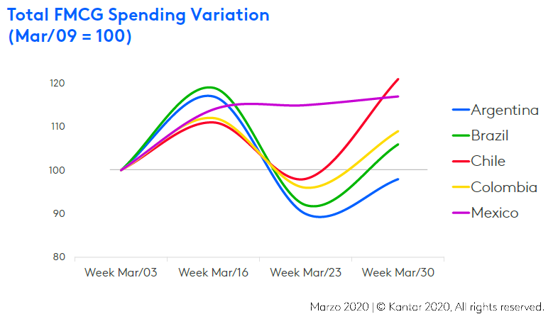 Kantar: Total FMCG Spending Variation