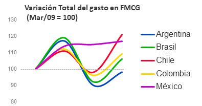 Variación total del gasto en FMCG
