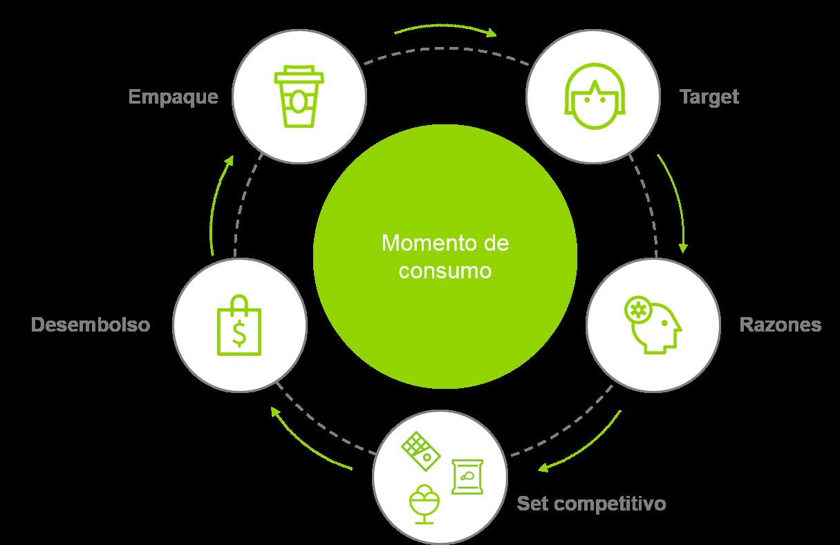 5 Elementos que definen la decisión detrás del momento de consumo