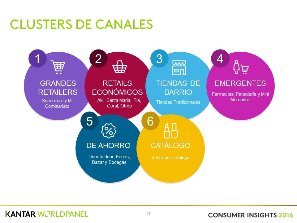Cluster Canales