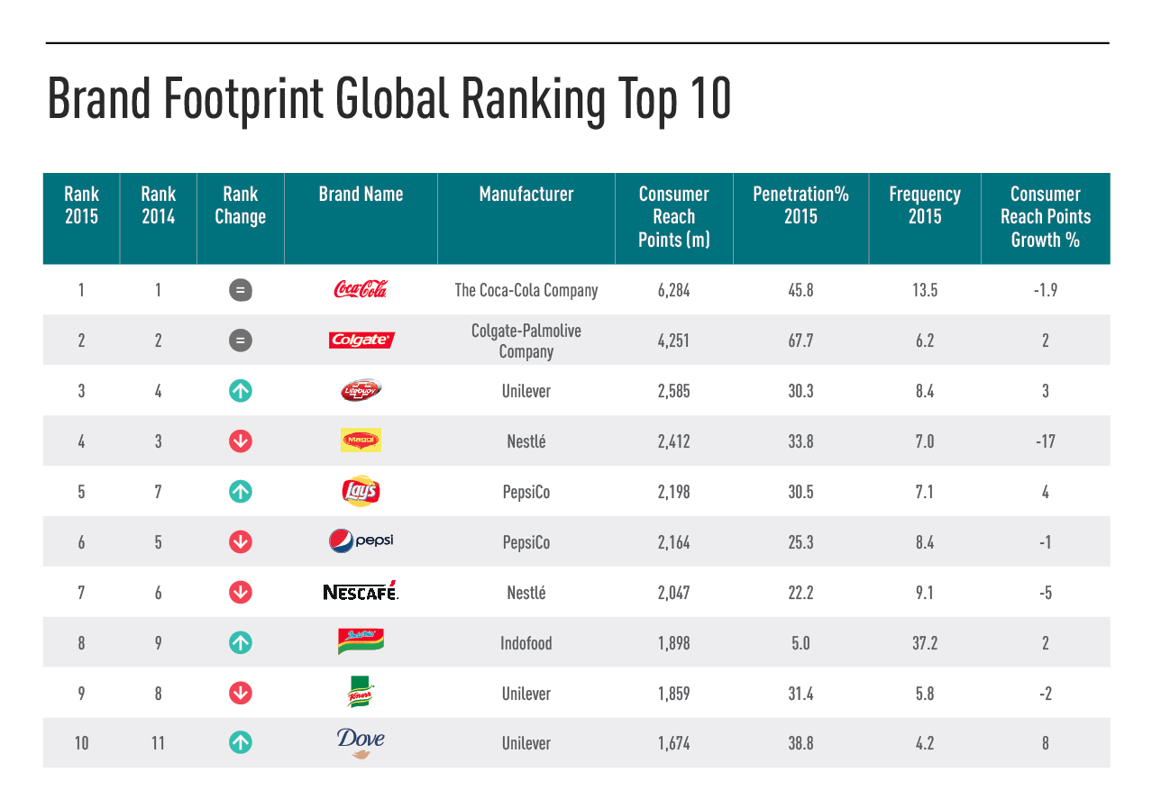 Top 10 Global Brand Footprint Ranking Report