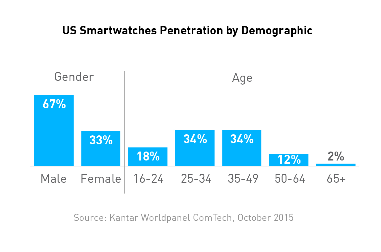 Penetration Smartwatch US