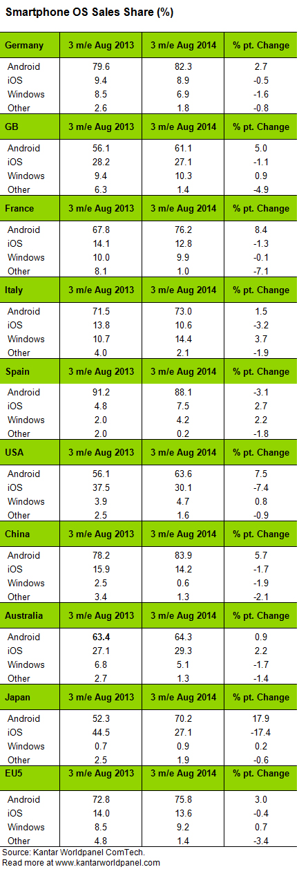 Kantar_Worldpanel_ComTech_Smartphone_OS_barometer_01_10_14_table