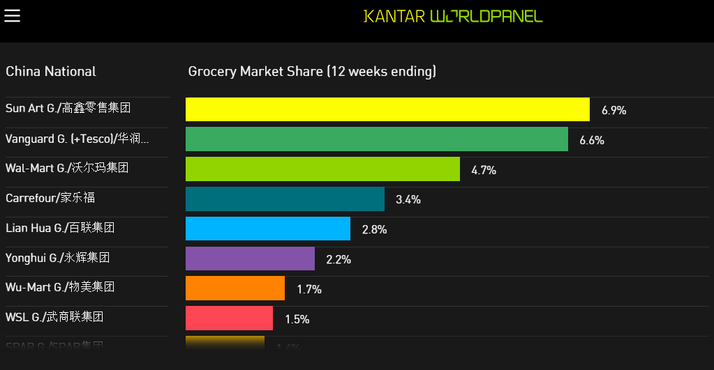 China Grocery Market Share Q2 2015