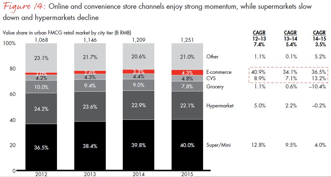 China Shopper Report 2016 Kantar Worldpanel