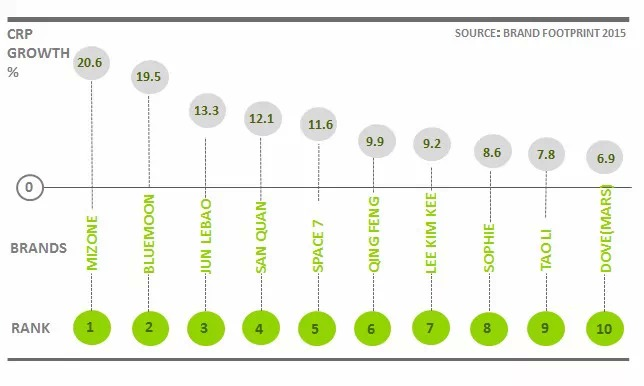 Brand Footprint 2015 ranking brands China
