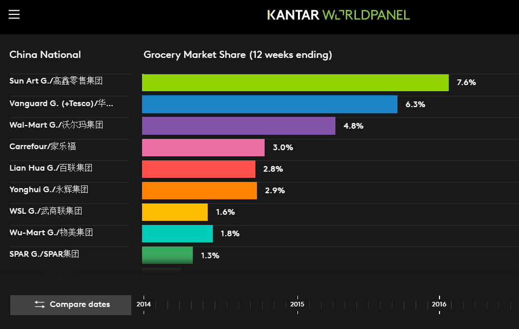 Grocery Market Share Grocery Dataviz China September 2016