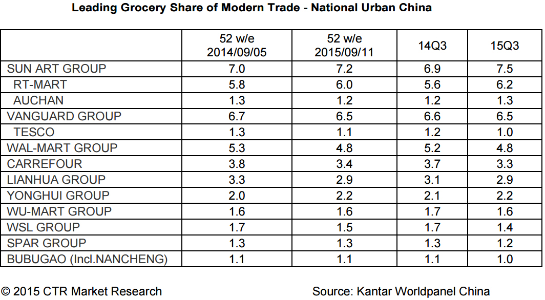 FMCG Grocry Retail China Low Market