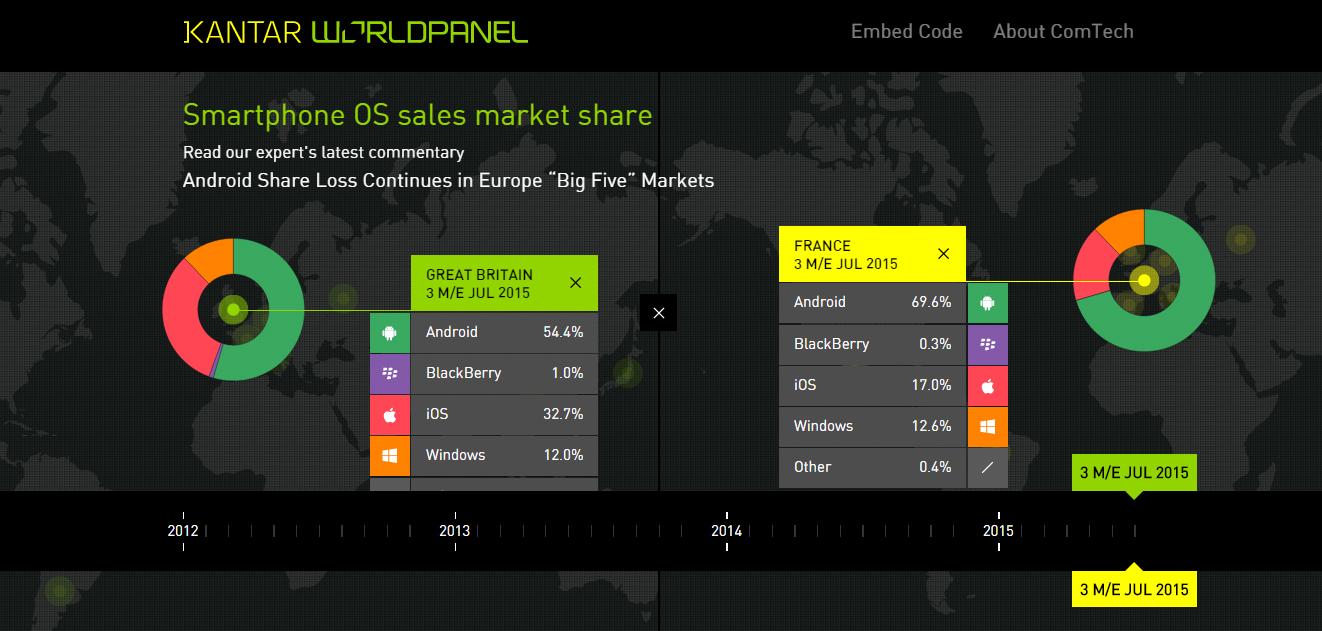 ComTech OS Market Share Barometer August 2015