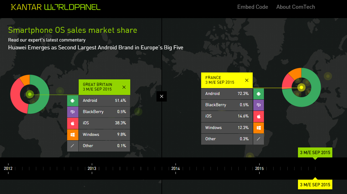 ComTech Dataviz Interactive OS Market Share