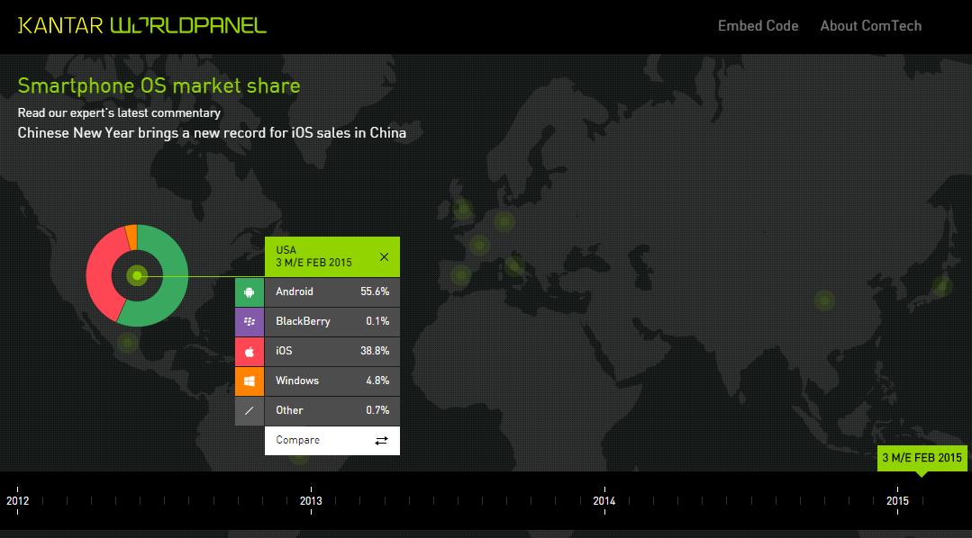 Comtech US Dataviz Interactive Market Share Consumer Panels