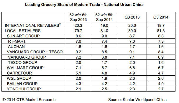 FMCG growth in China showing rebound in Q3