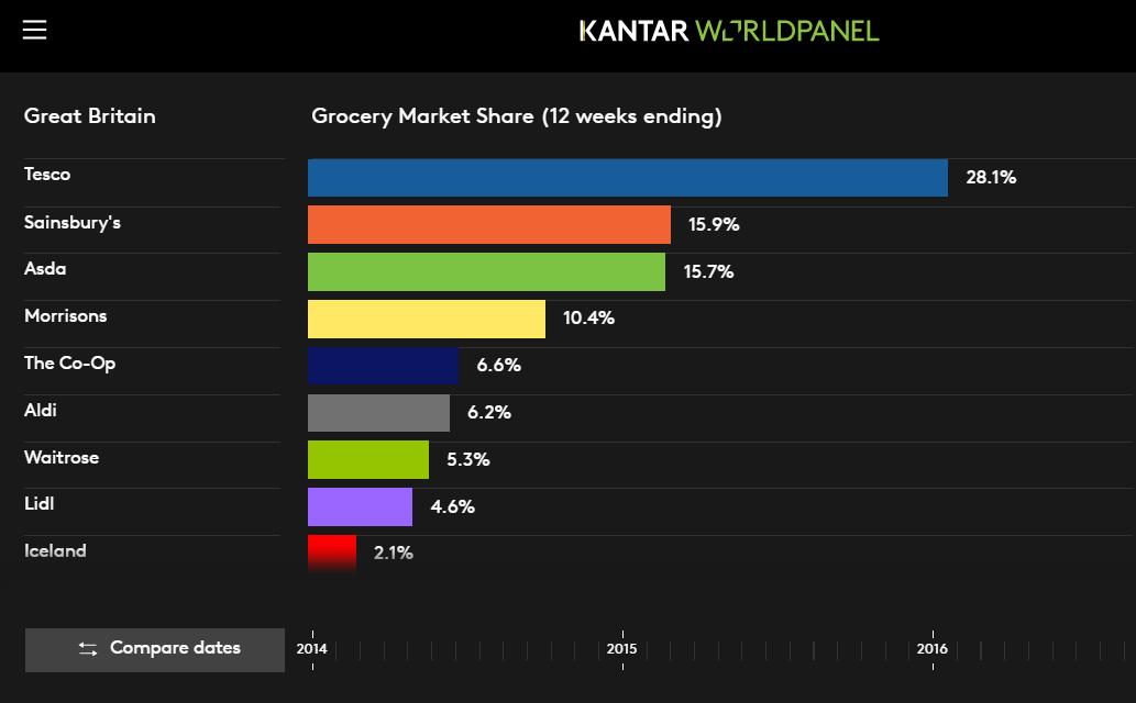 Grocery Market Share interactive dataviz UK