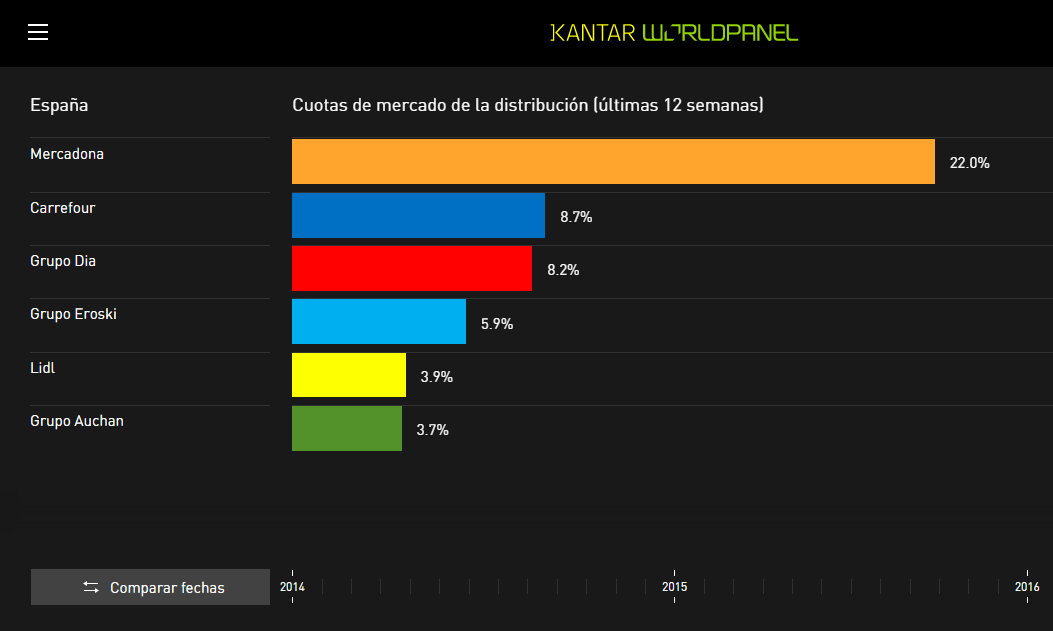 Grocery Market Share Spain Retail
